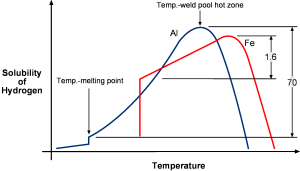 Porosity Graph